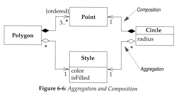 Unified modeling language uml for oo domain analysis aggregations and composition ccuart Images