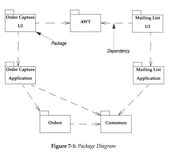 domain model refinement