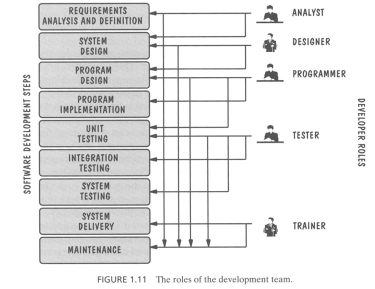 Object Oriented Software Engineering