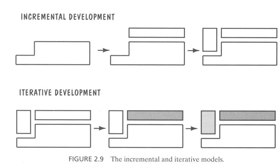 Software life cycles iterative and incremental process incremental development ccuart Images